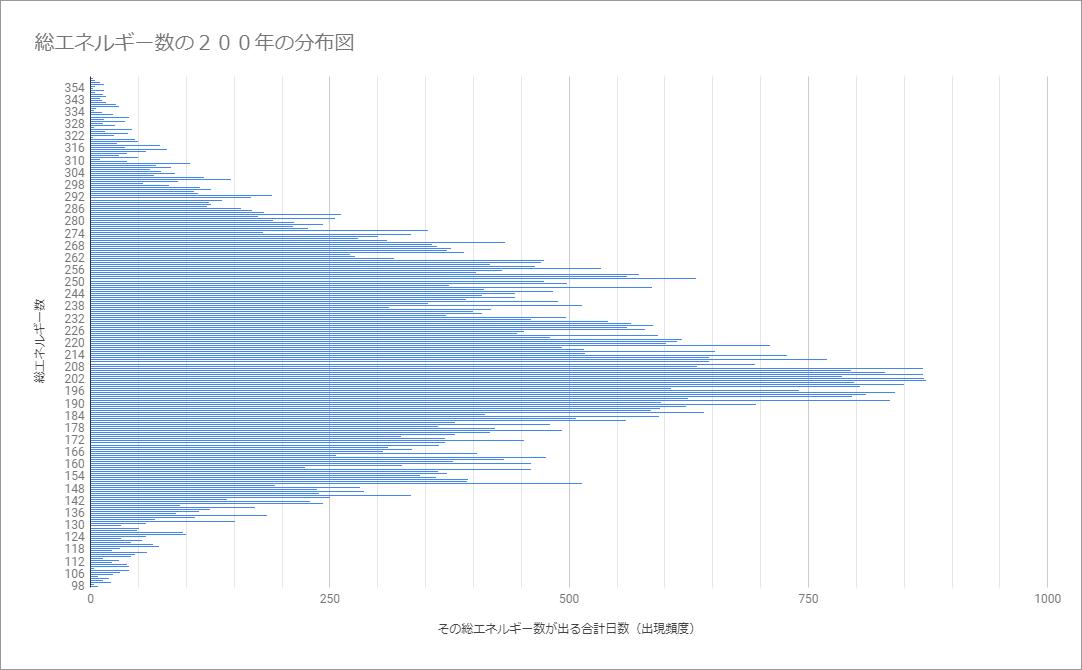 総エネルギー数の200年の分布図